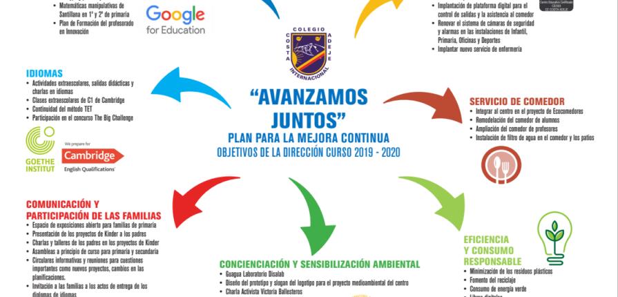 CICA-Objetivos-2019-2020